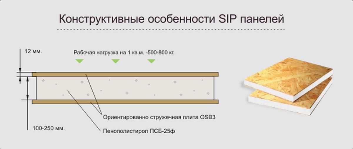 Изготовление сип панели своими руками